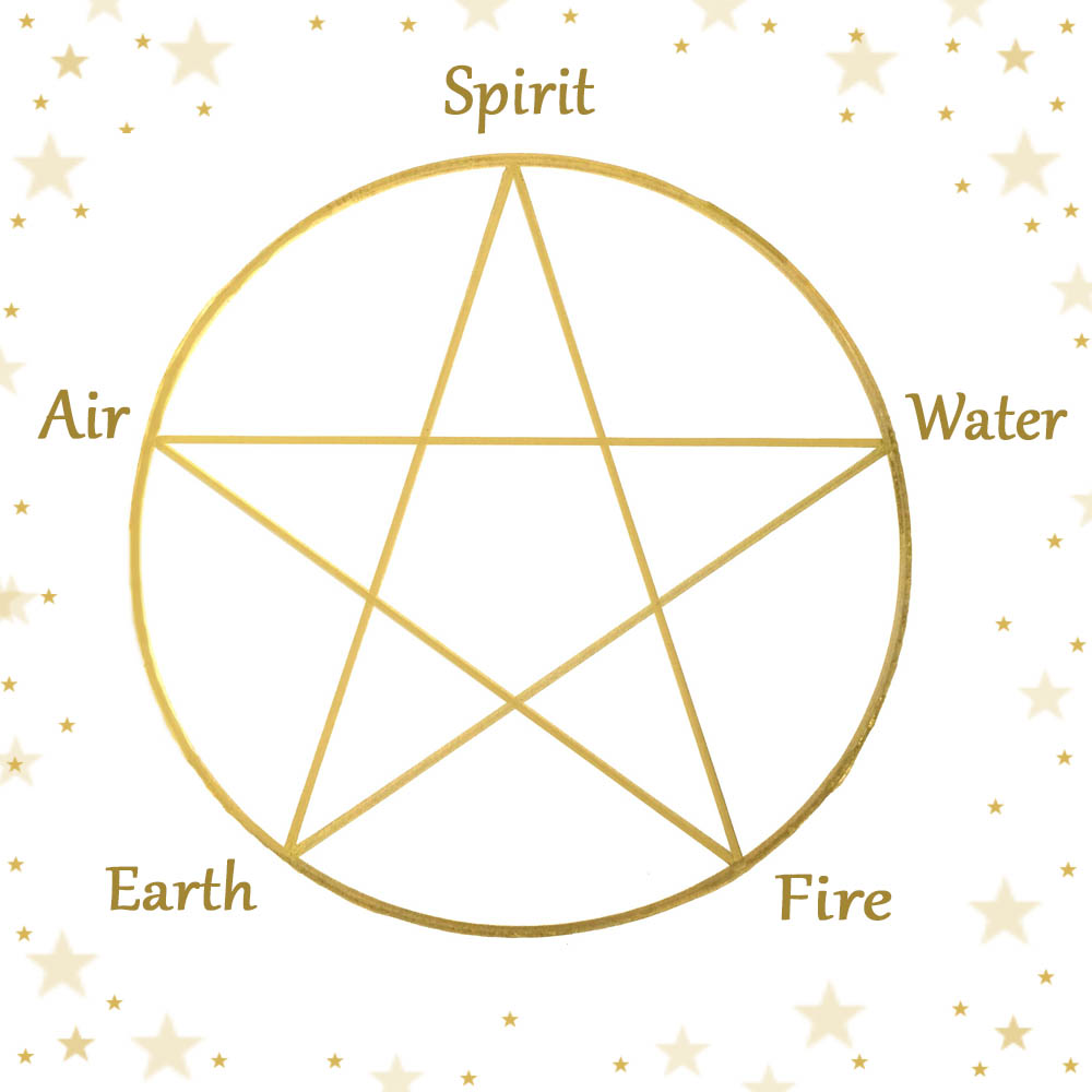 How to draw a pentagram wiccan symbol how to draw a pentagram buycottarizona Choice Image